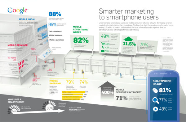 Why invest in mobile?