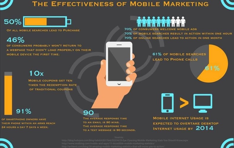 Is Mobile Marketing Worth The Investment?