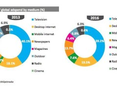 Internet Projected Ad Spend